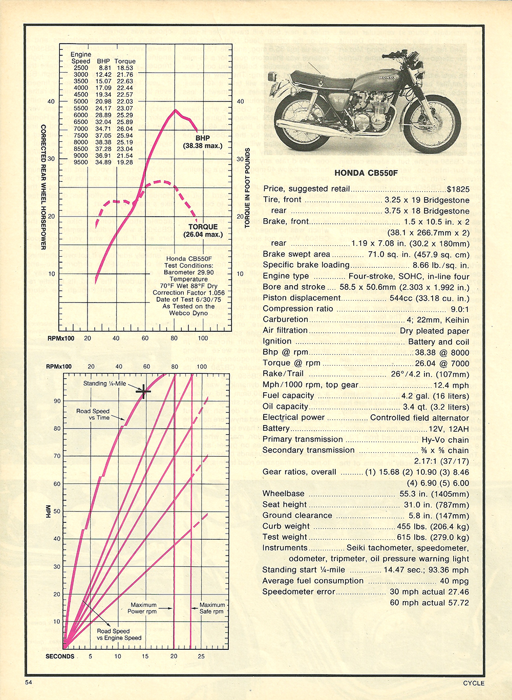 Ft 500 Wiring Diagram Honda Cb1000 2014 Data Schema 1983 Ft500 Ascot New Retro Motorcycle Cb1000r