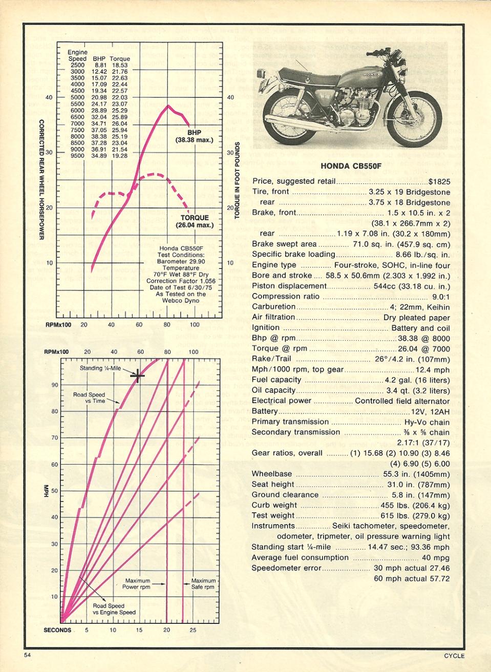 cycle-test-1975-honda-cb550f-super-sport-4
